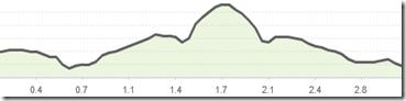 reindeer-run-elevation